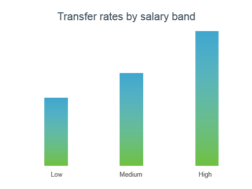 Transfer rates by salary band