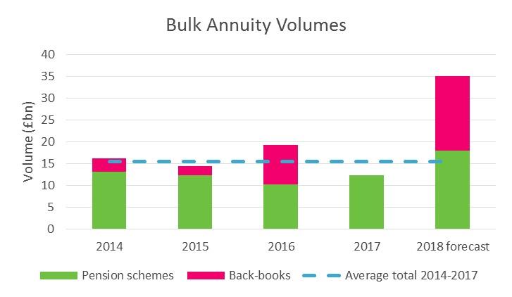 Bulk annuity volumes